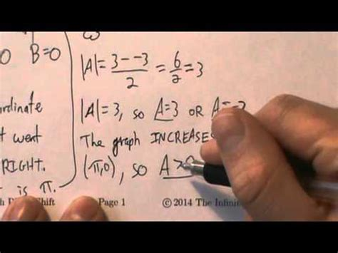 Trigonometry - Get Equation From Graph With Phase Shift
