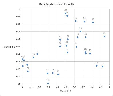 Plot scatter graph in Excel graph with 3 variables in 2D