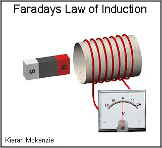Faraday's Law of Induction and The Correlation between