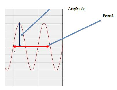 Graphing Sine and Cosine Worksheet with Answers