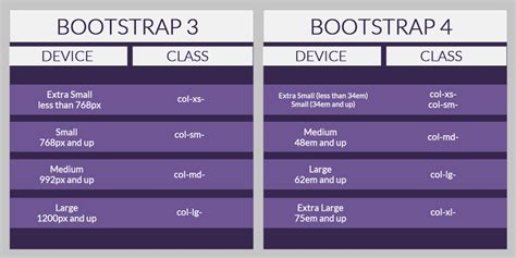 Bootstrap 4 Beta Latest Update Available Now!
