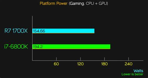 AMD Ryzen 7 1700X and 1700 Official Gaming Performance