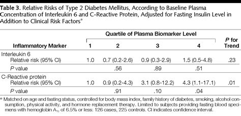 C-Reactive Protein, Interleukin 6, and Risk of Developing
