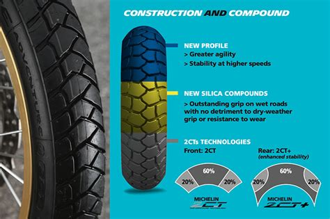 Tested: Michelin Anakee Adventure Tyre review